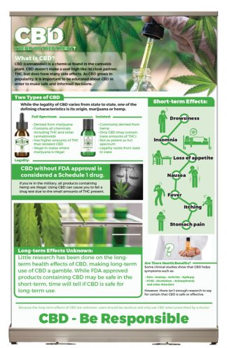 """Cannabidiol (CBD) – Trend or Treatment"" Tabletop Display"